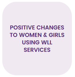 Positive changes to women & girls using WLL services